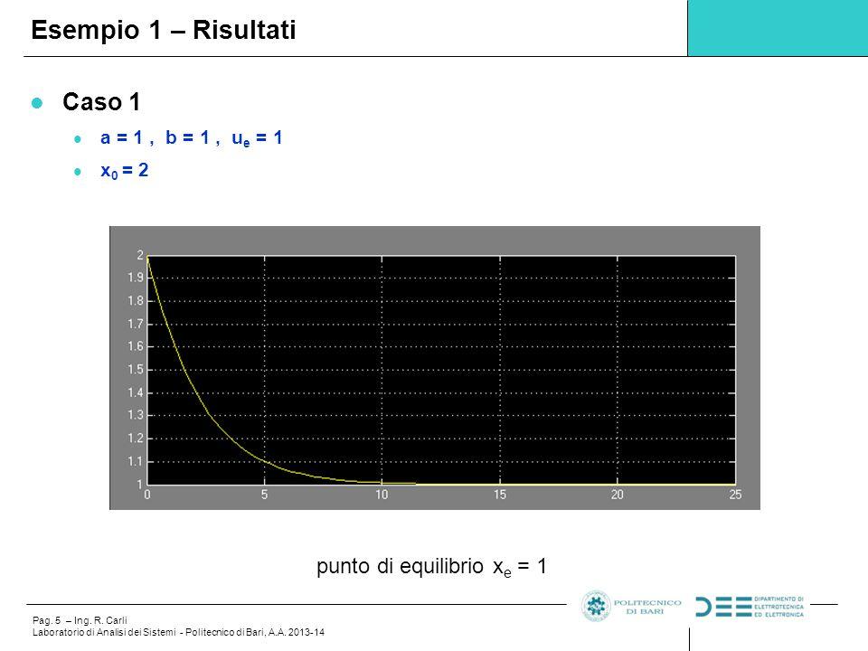 Esempio 1 – Risultati Caso 1 punto di equilibrio xe = 1