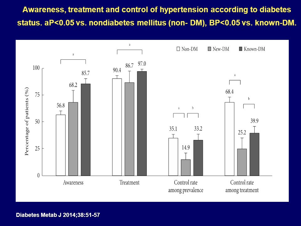Awareness, treatment and control of hypertension according to diabetes status. aP<0.05 vs. nondiabetes mellitus (non- DM), BP<0.05 vs. known-DM.