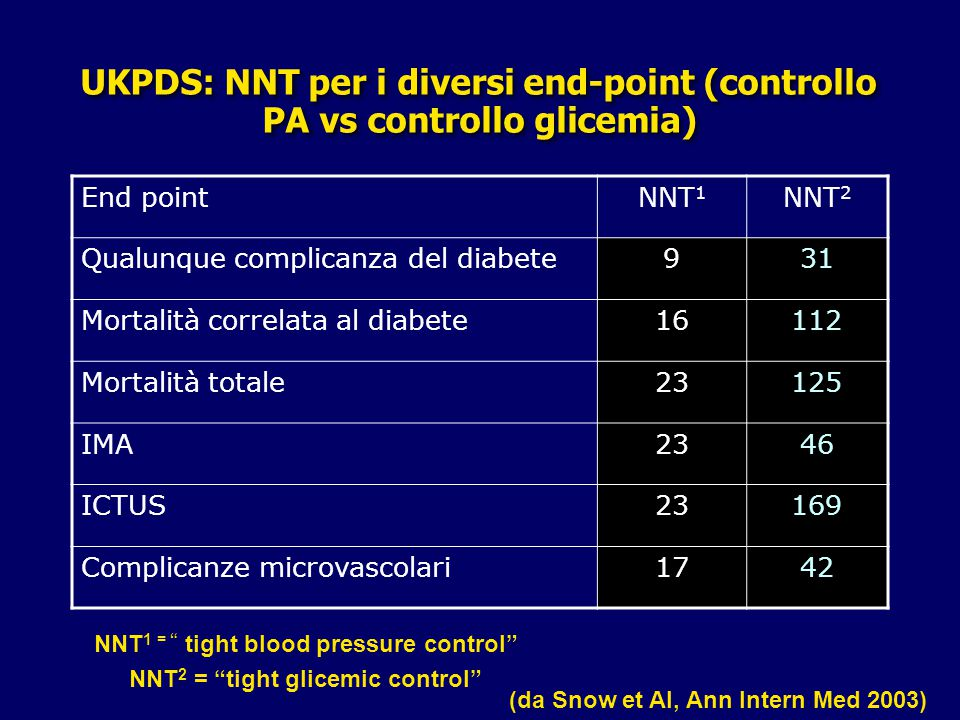 UKPDS: NNT per i diversi end-point (controllo PA vs controllo glicemia)