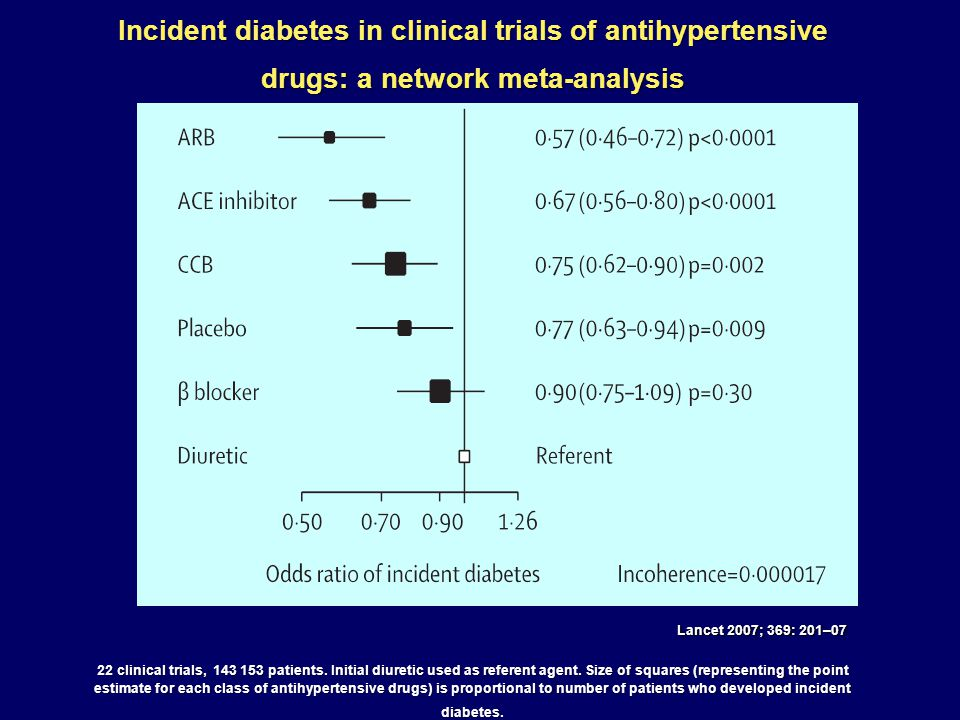 Incident diabetes in clinical trials of antihypertensive drugs: a network meta-analysis