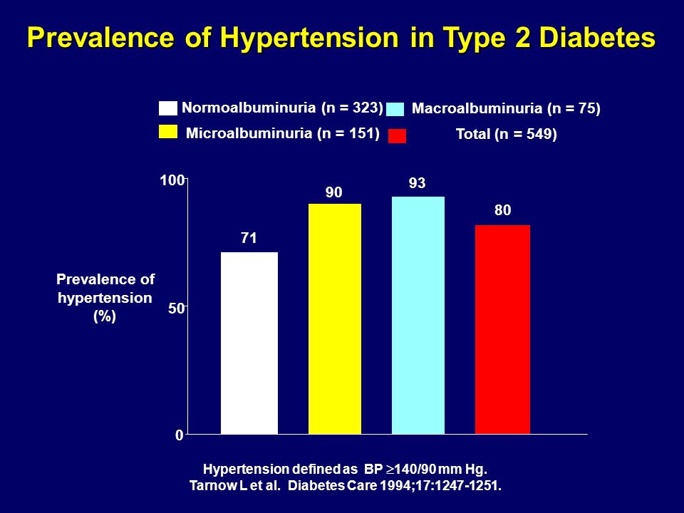 Prevalence of Hypertension in Type 2 Diabetes