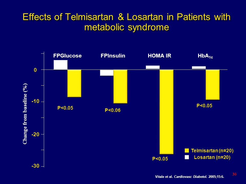 Effects of Telmisartan & Losartan in Patients with metabolic syndrome