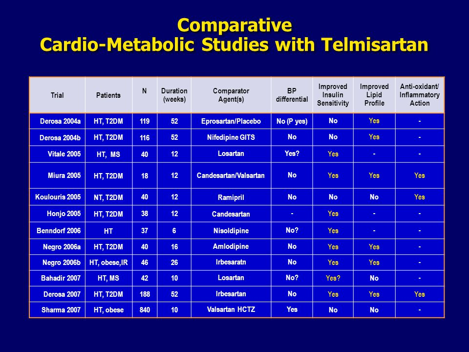Comparative Cardio-Metabolic Studies with Telmisartan