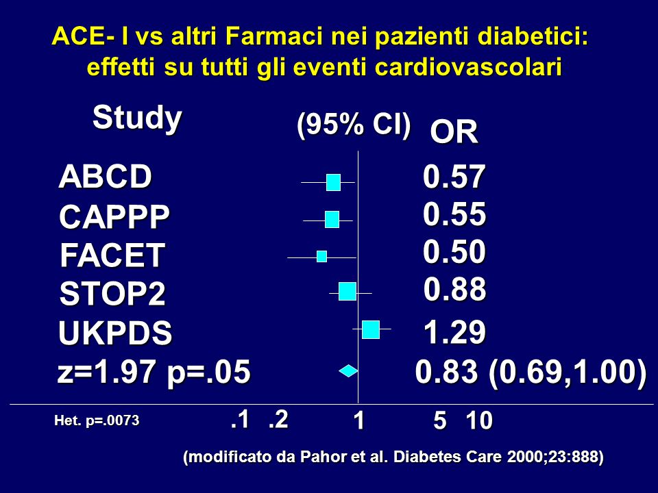 (modificato da Pahor et al. Diabetes Care 2000;23:888)