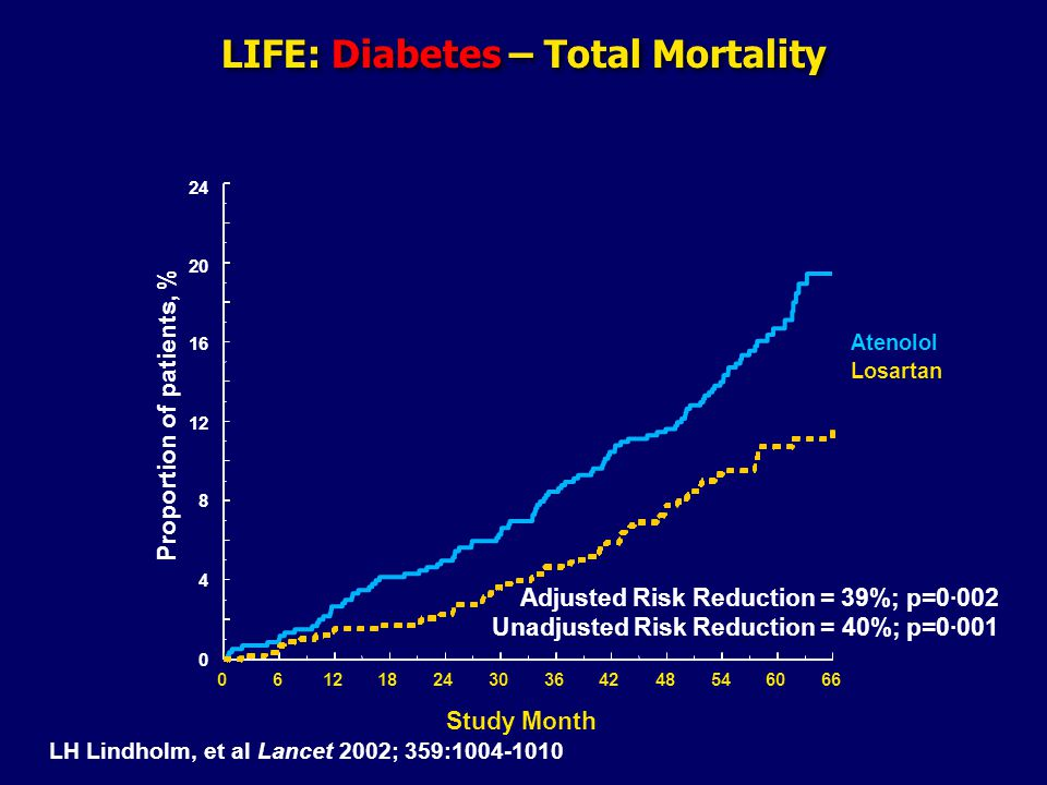 LIFE: Diabetes – Total Mortality