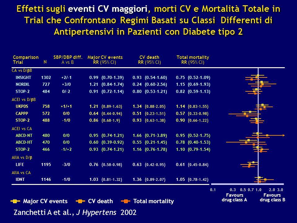 Effetti sugli eventi CV maggiori, morti CV e Mortalità Totale in Trial che Confrontano Regimi Basati su Classi Differenti di Antipertensivi in Pazienti con Diabete tipo 2