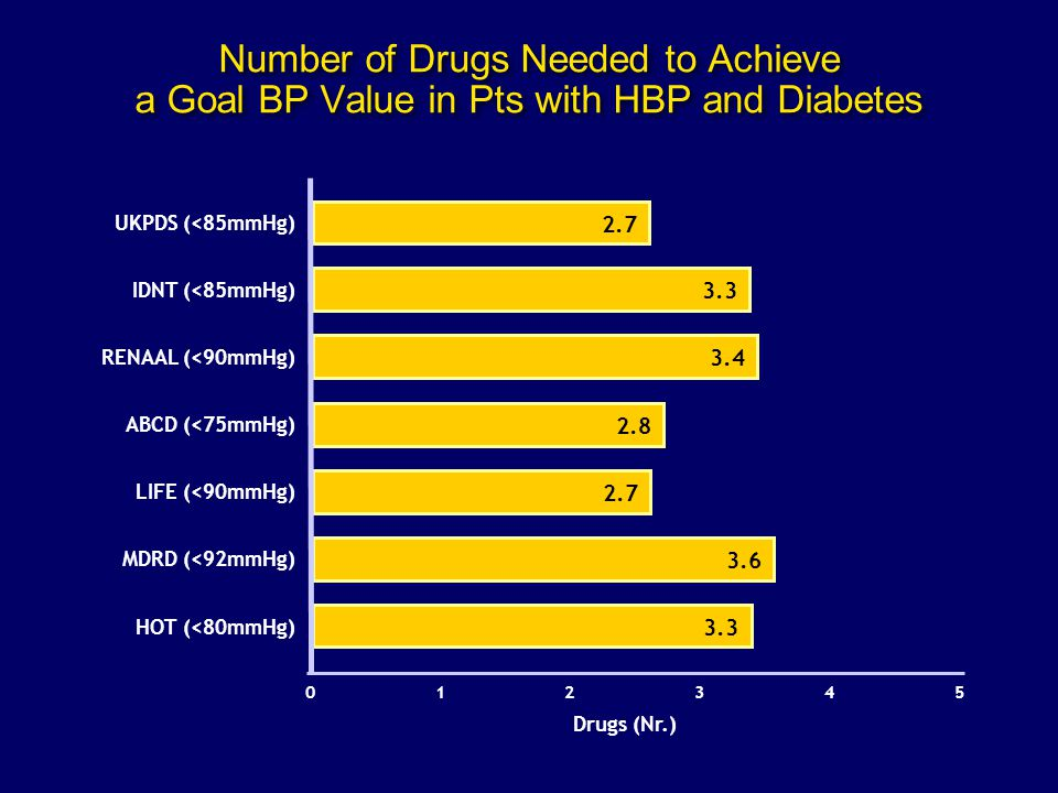 Number of Drugs Needed to Achieve a Goal BP Value in Pts with HBP and Diabetes