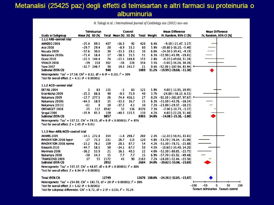 Metanalisi (25425 paz) degli effetti di telmisartan e altri farmaci su proteinuria o albuminuria