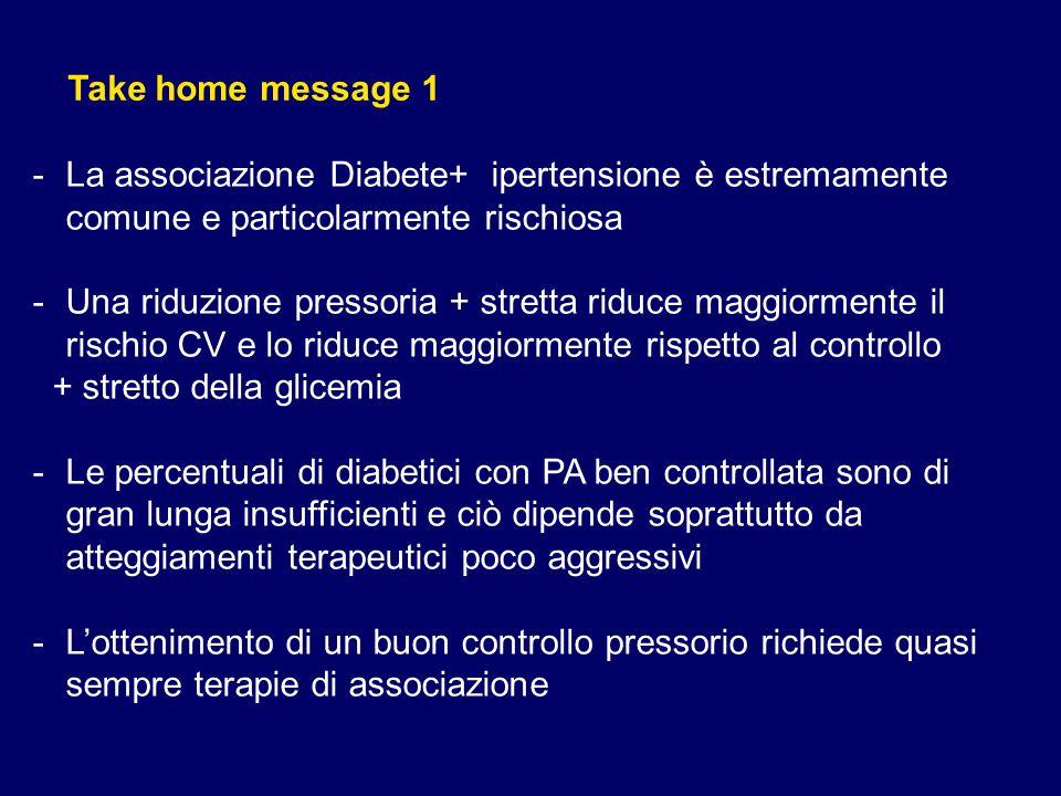 Take home message 1 La associazione Diabete+ ipertensione è estremamente comune e particolarmente rischiosa.