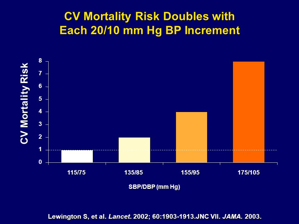 CV Mortality Risk Doubles with Each 20/10 mm Hg BP Increment