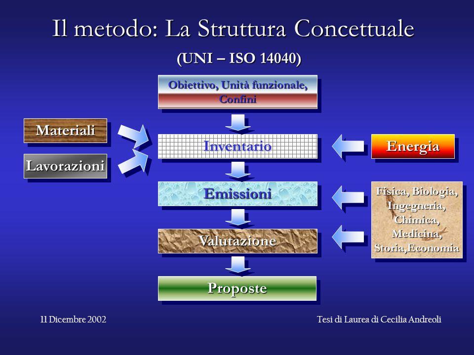 Il metodo: La Struttura Concettuale