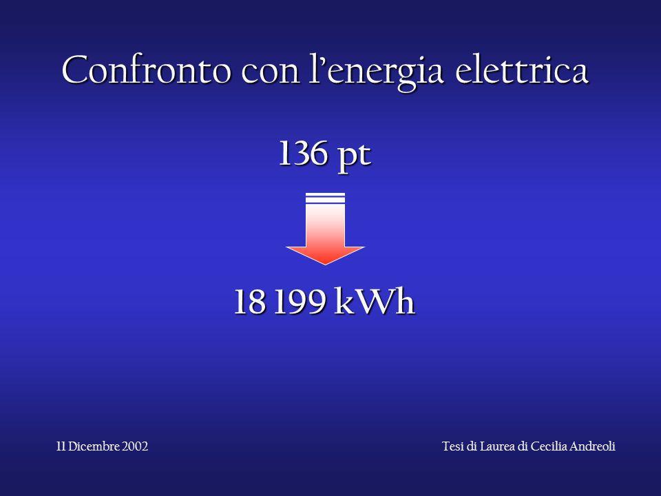 Confronto con l'energia elettrica