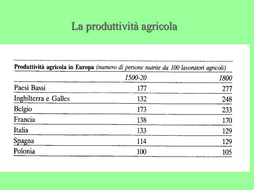 La produttività agricola