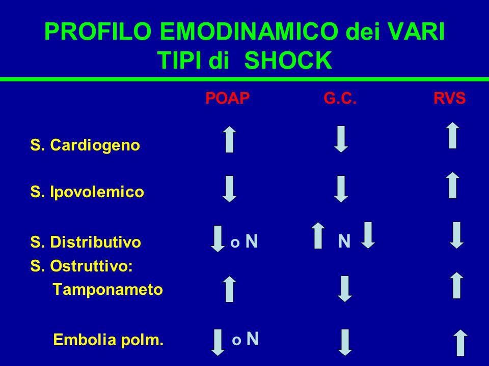 PROFILO EMODINAMICO dei VARI TIPI di SHOCK