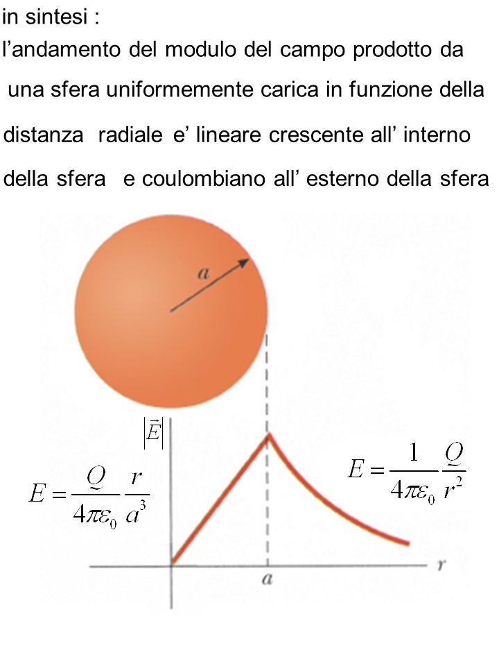 in sintesi : l'andamento del modulo del campo prodotto da. una sfera uniformemente carica in funzione della.