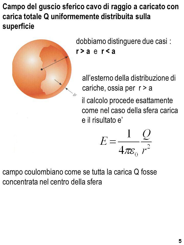 Campo del guscio sferico cavo di raggio a caricato con carica totale Q uniformemente distribuita sulla superficie