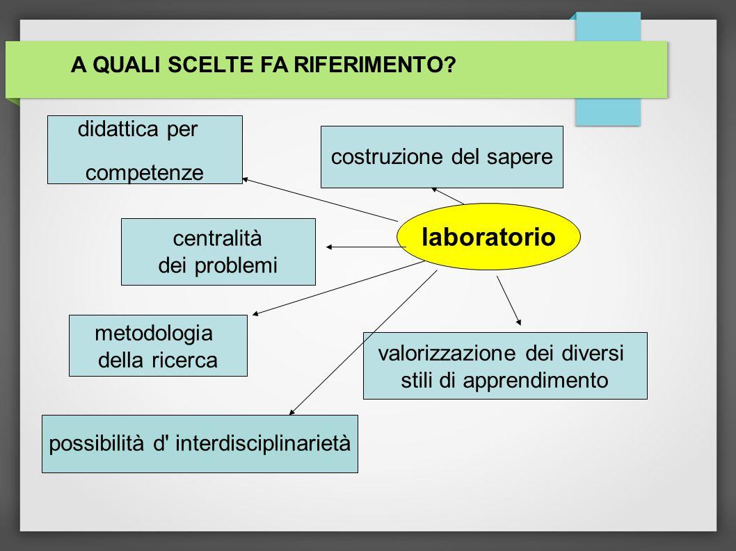 laboratorio A QUALI SCELTE FA RIFERIMENTO didattica per competenze