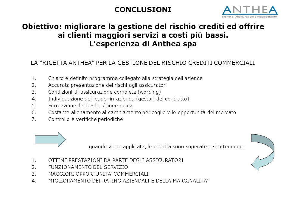 CONCLUSIONI Obiettivo: migliorare la gestione del rischio crediti ed offrire ai clienti maggiori servizi a costi più bassi. L'esperienza di Anthea spa