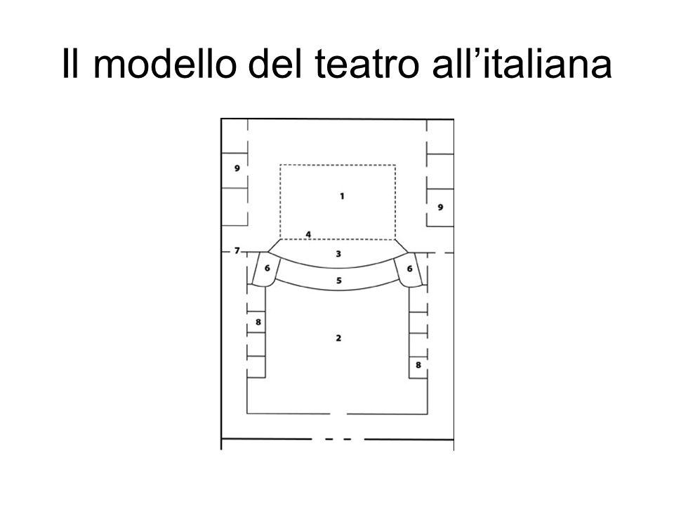Il modello del teatro all'italiana
