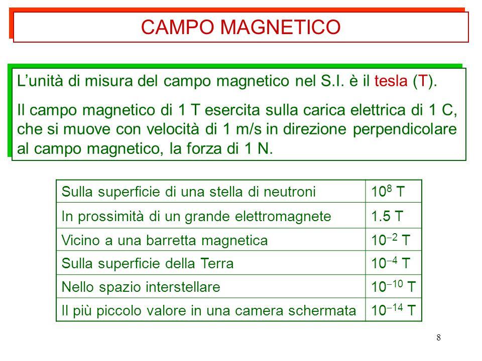 CAMPO MAGNETICO L'unità di misura del campo magnetico nel S.I. è il tesla (T).