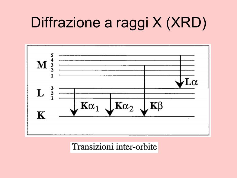 Diffrazione a raggi X (XRD)
