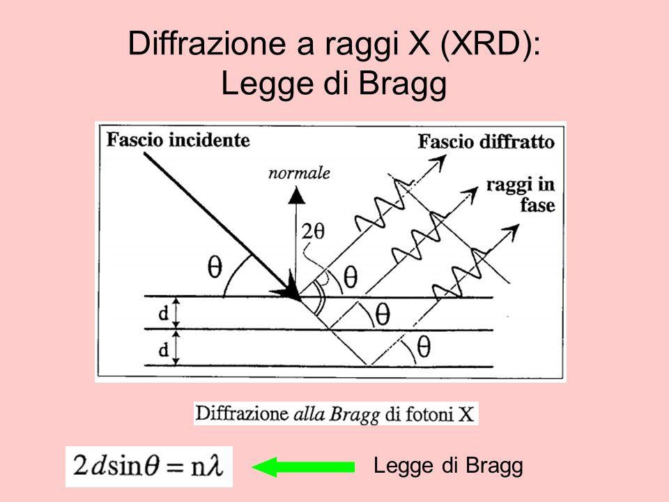 Diffrazione a raggi X (XRD): Legge di Bragg