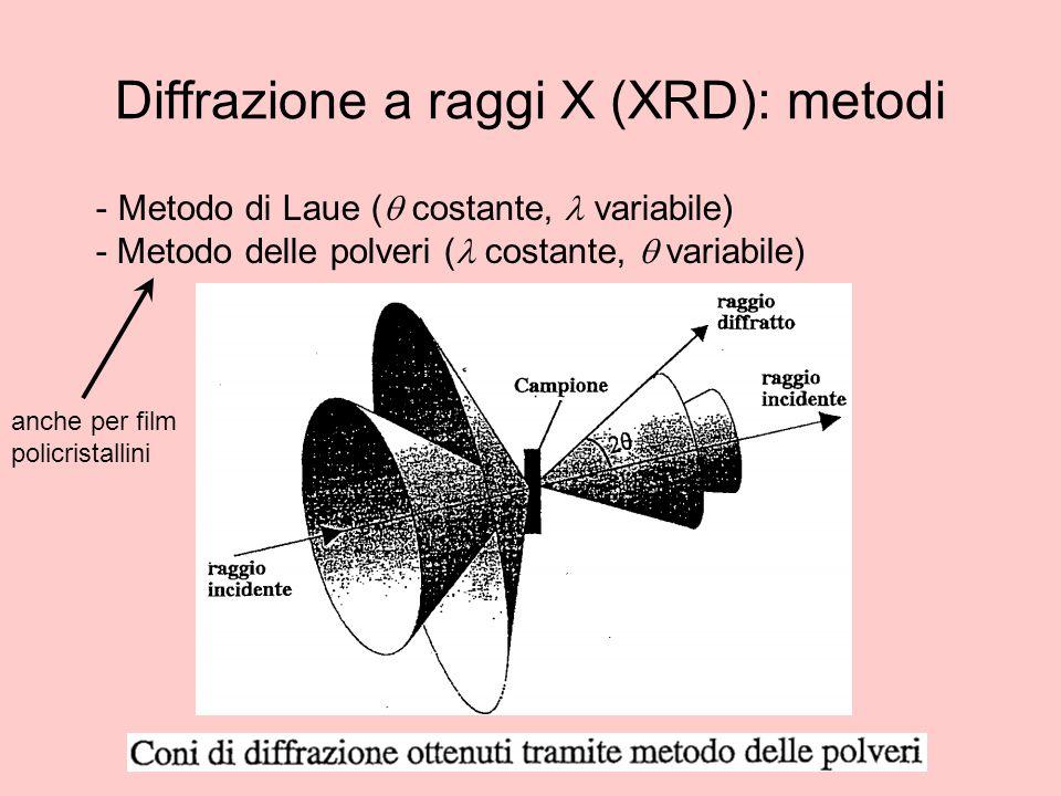 Diffrazione a raggi X (XRD): metodi