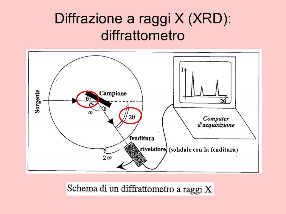 Diffrazione a raggi X (XRD): diffrattometro