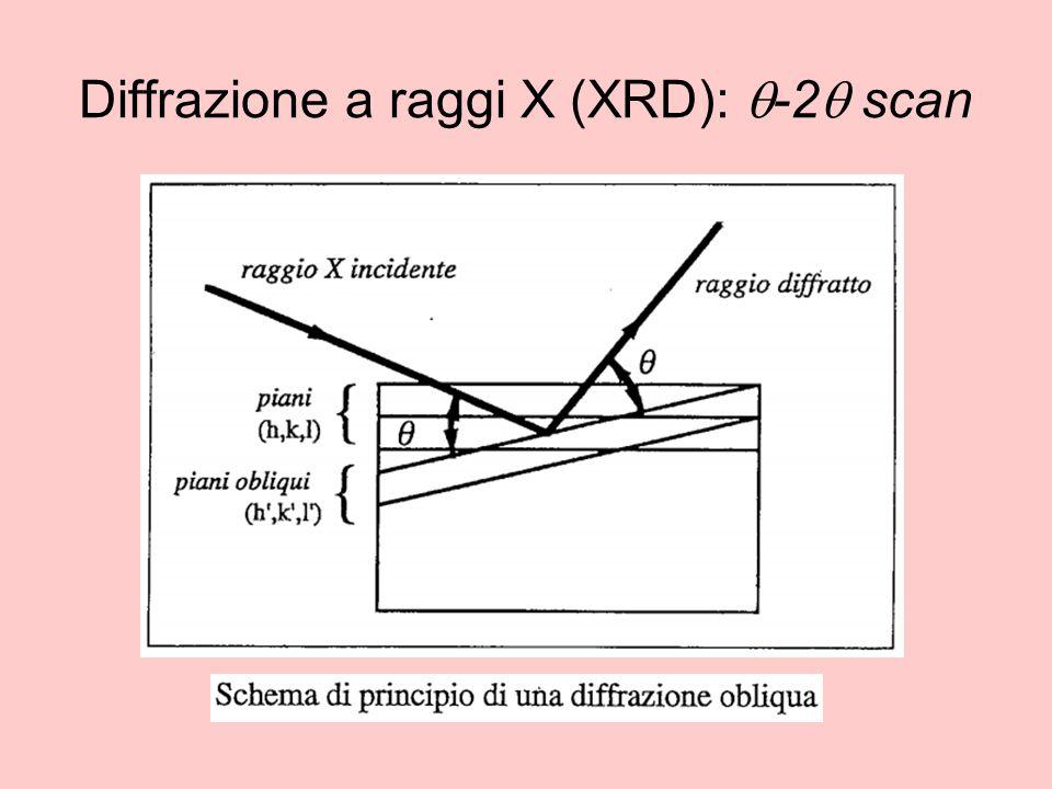 Diffrazione a raggi X (XRD): q-2q scan