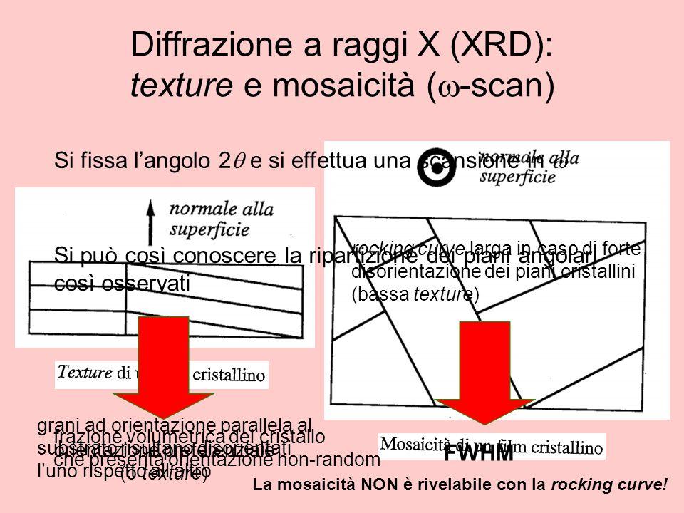 Diffrazione a raggi X (XRD): texture e mosaicità (w-scan)