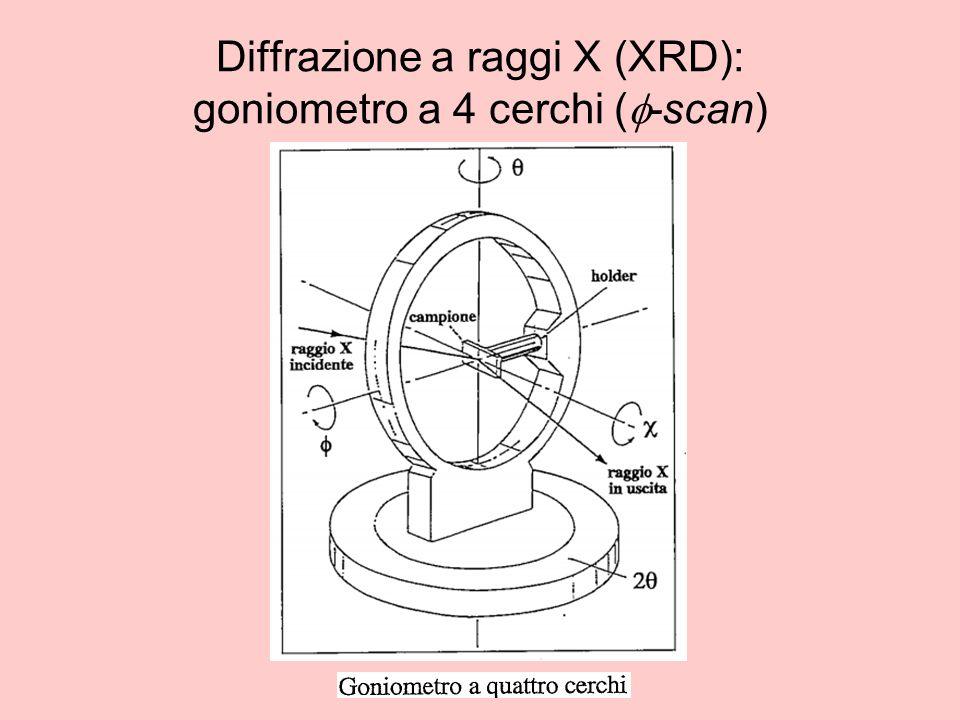 Diffrazione a raggi X (XRD): goniometro a 4 cerchi (f-scan)