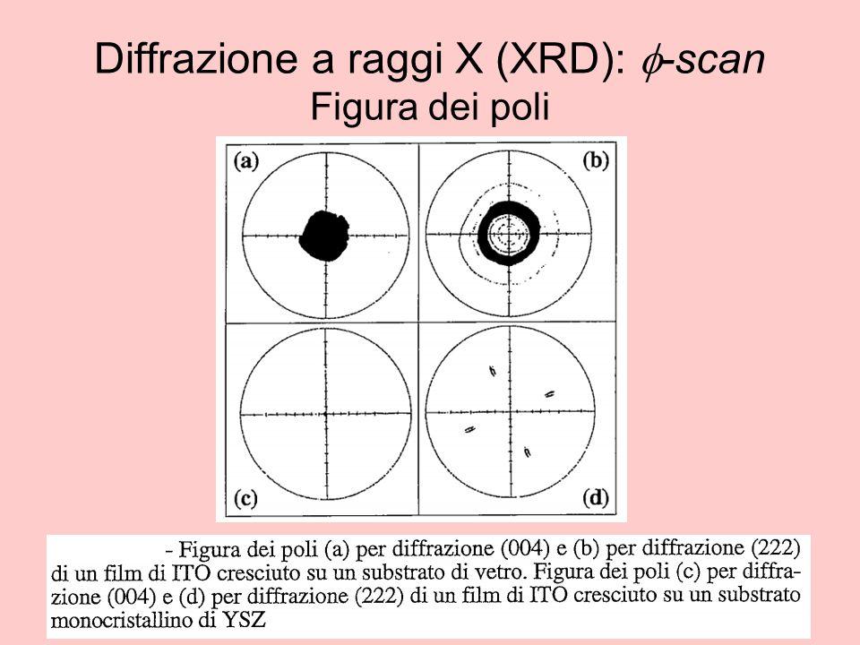 Diffrazione a raggi X (XRD): f-scan Figura dei poli