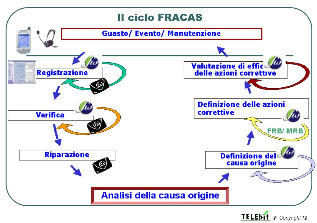 Il ciclo FRACAS  Copyright 12