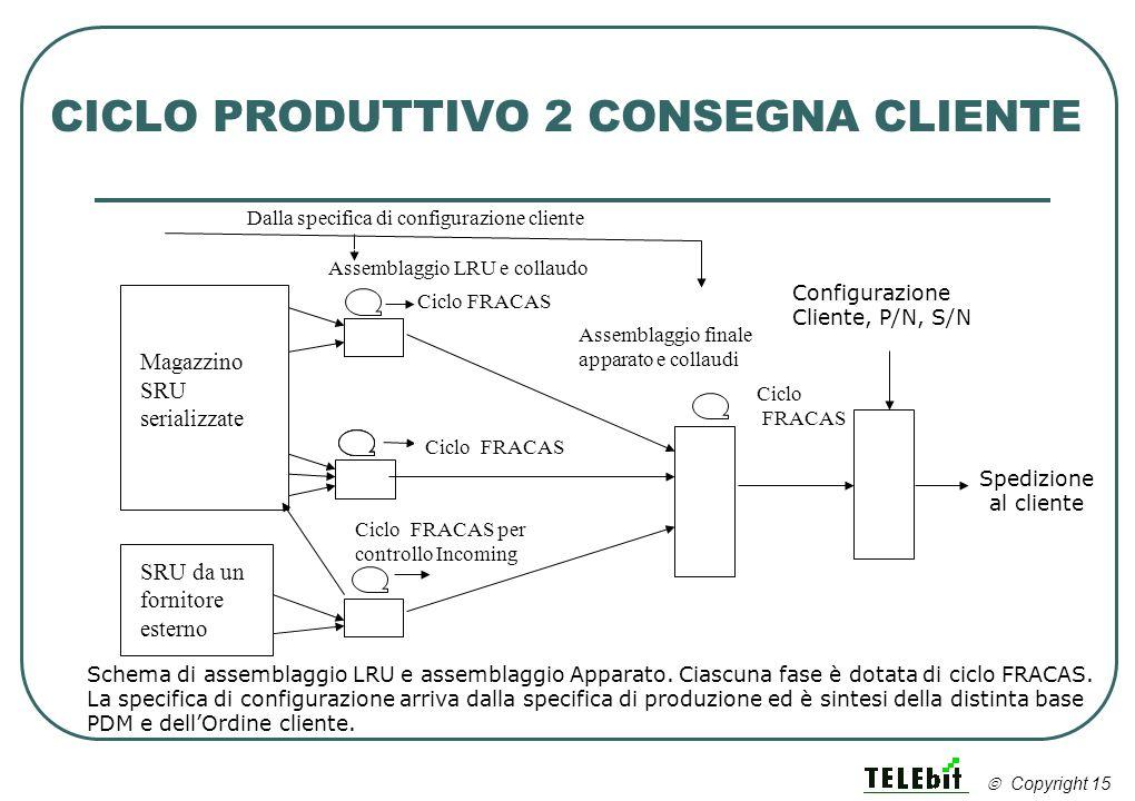 CICLO PRODUTTIVO 2 CONSEGNA CLIENTE