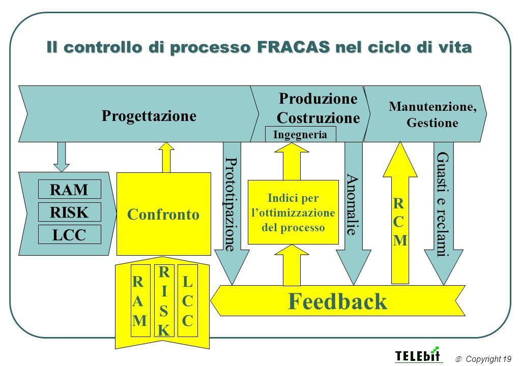 Il controllo di processo FRACAS nel ciclo di vita