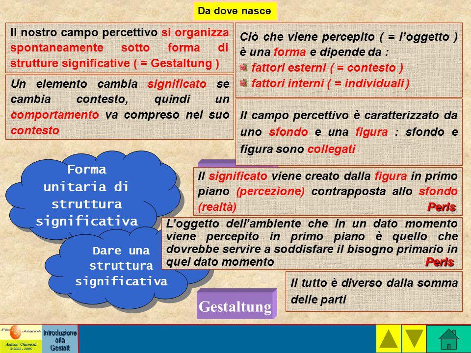Gestalt Gestaltung Forma unitaria di struttura significativa