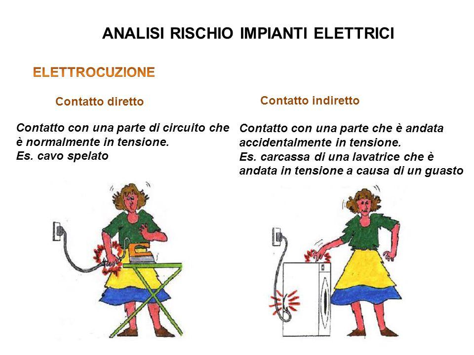 ANALISI RISCHIO IMPIANTI ELETTRICI