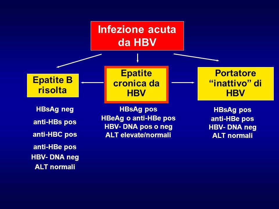 Portatore inattivo di HBV