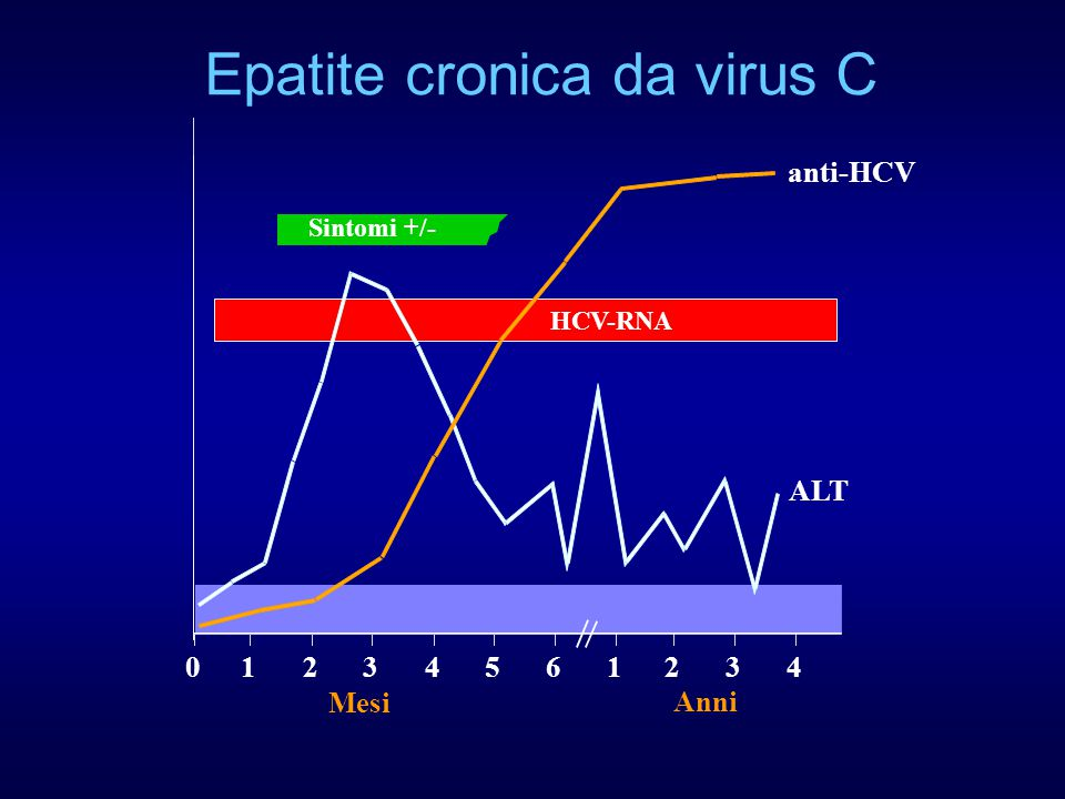 Epatite cronica da virus C