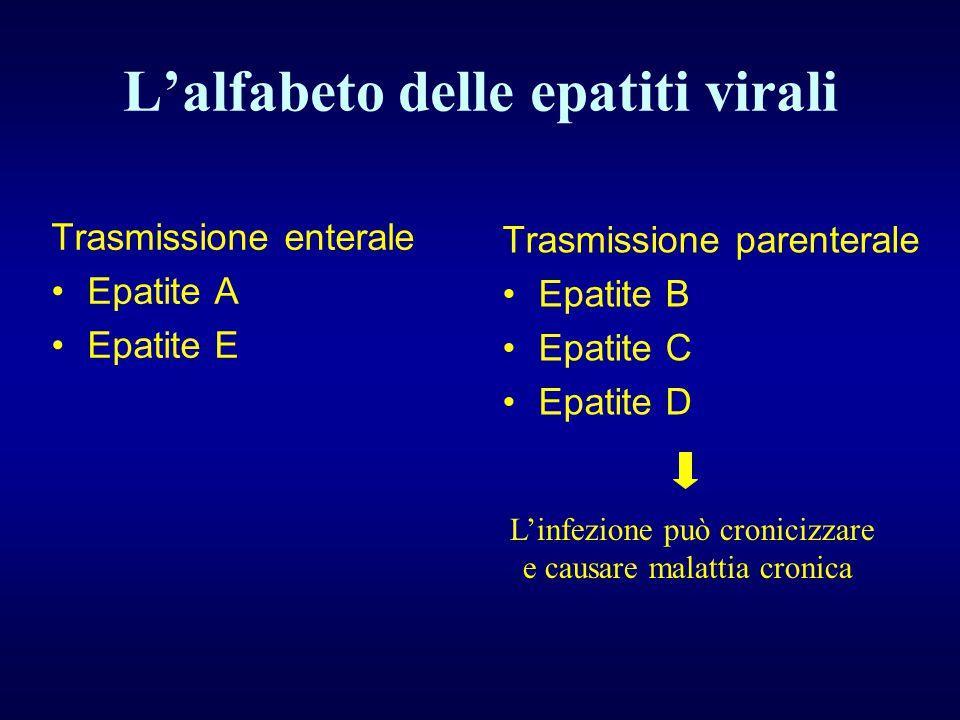 L'alfabeto delle epatiti virali