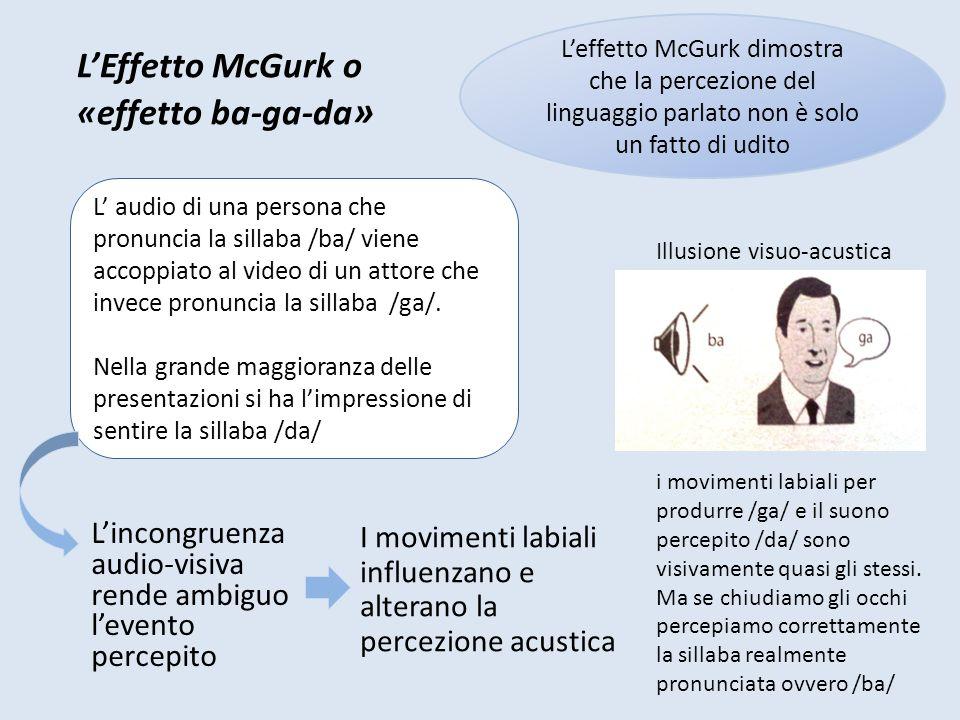 L'Effetto McGurk o «effetto ba-ga-da»