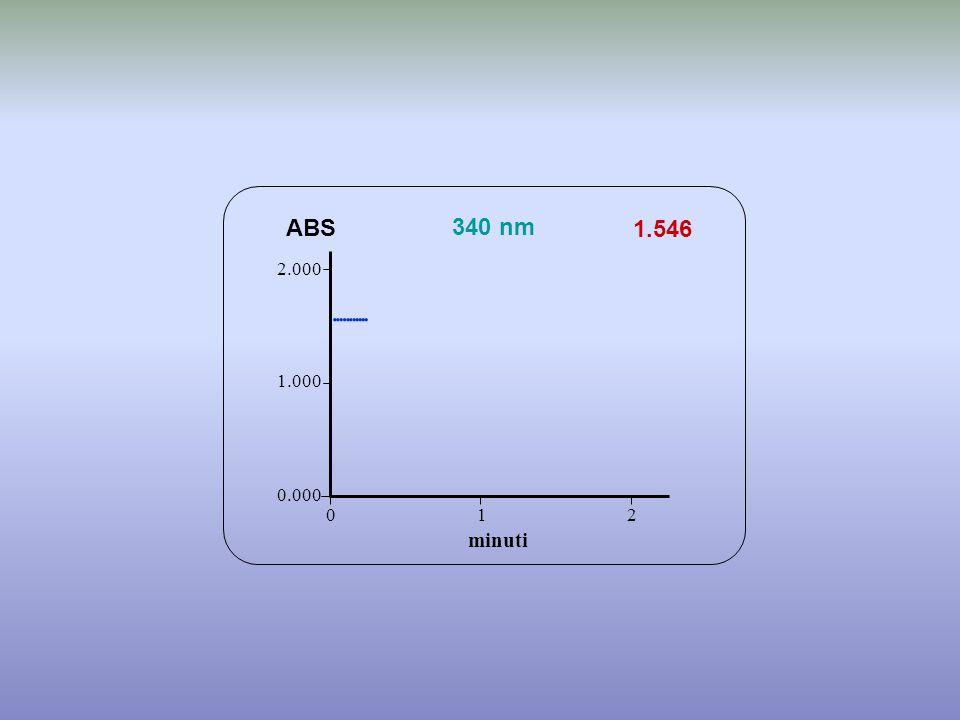 ABS 340 nm 1.546 2.000            1.000 0.000 1 2 minuti