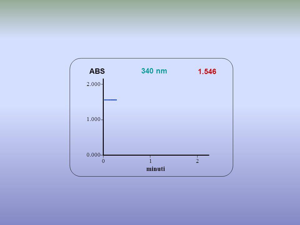              ABS 340 nm 1.546 minuti 2.000 1.000 0.000 1