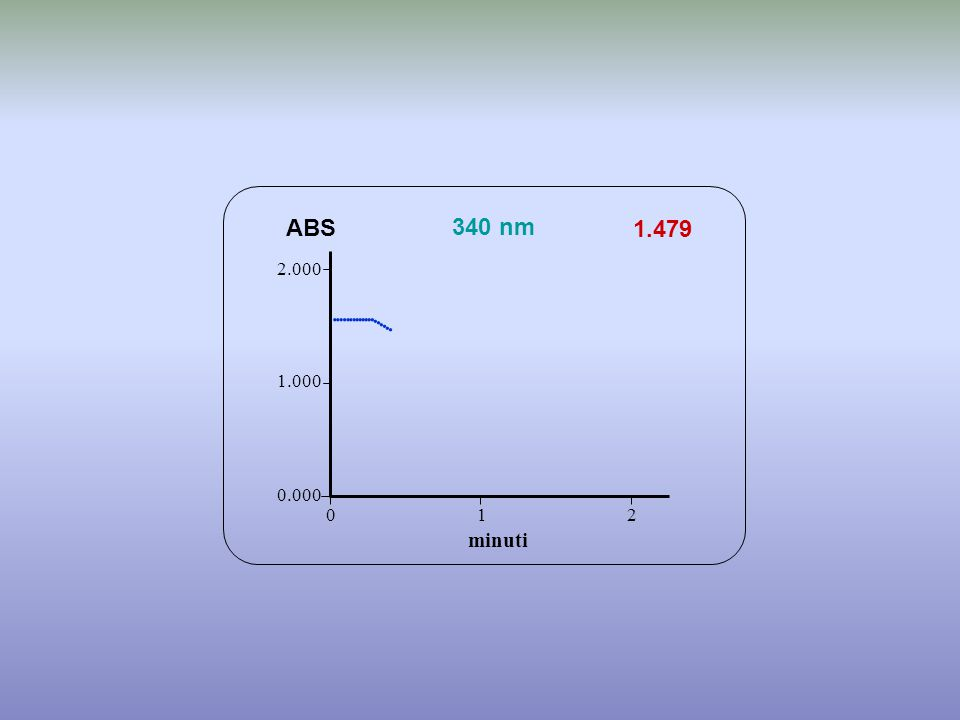                 ABS 340 nm 1.479 minuti 2.000 1.000