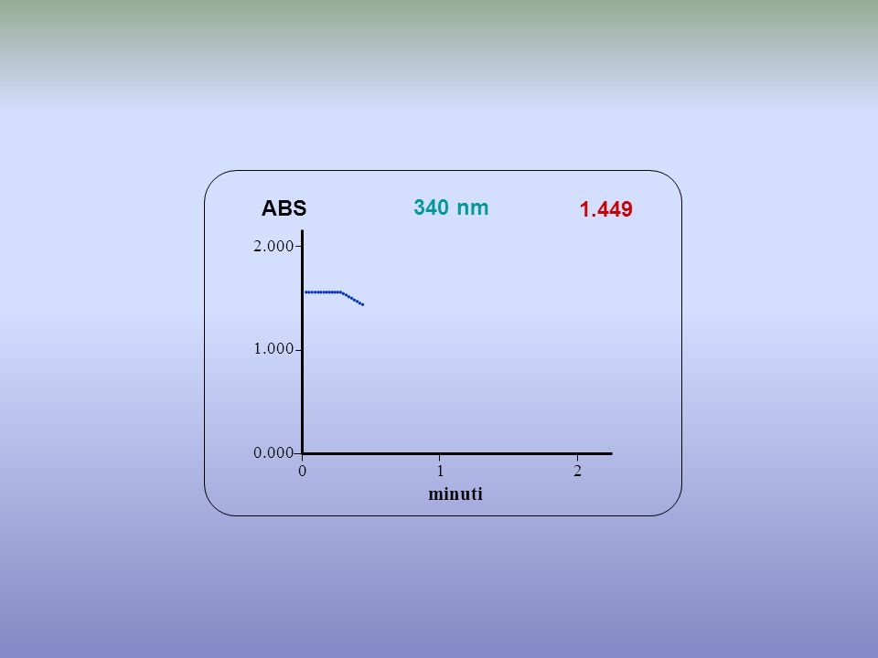                  ABS 340 nm 1.449 minuti 2.000 1.000