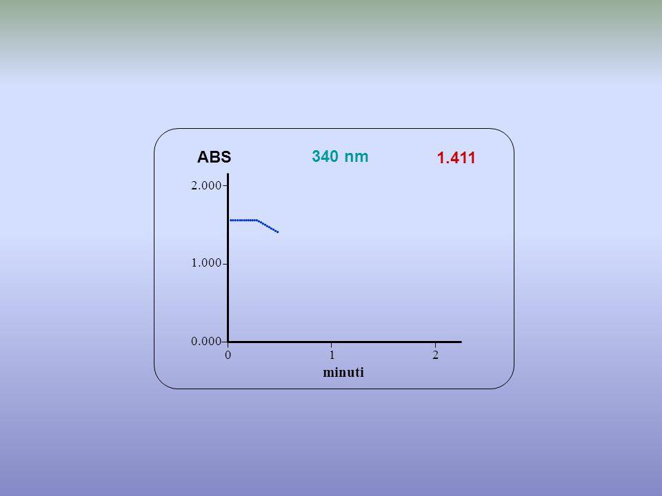                   ABS 340 nm 1.411 minuti 2.000