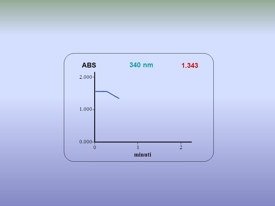                     ABS 340 nm 1.343 minuti 2.000