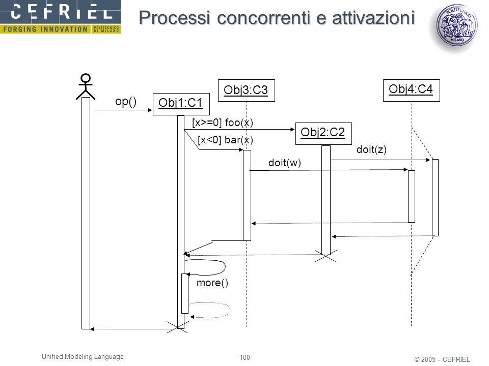 Processi concorrenti e attivazioni
