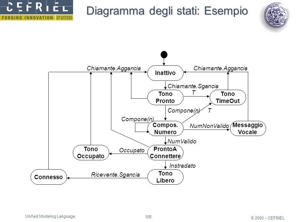 Diagramma degli stati: Esempio