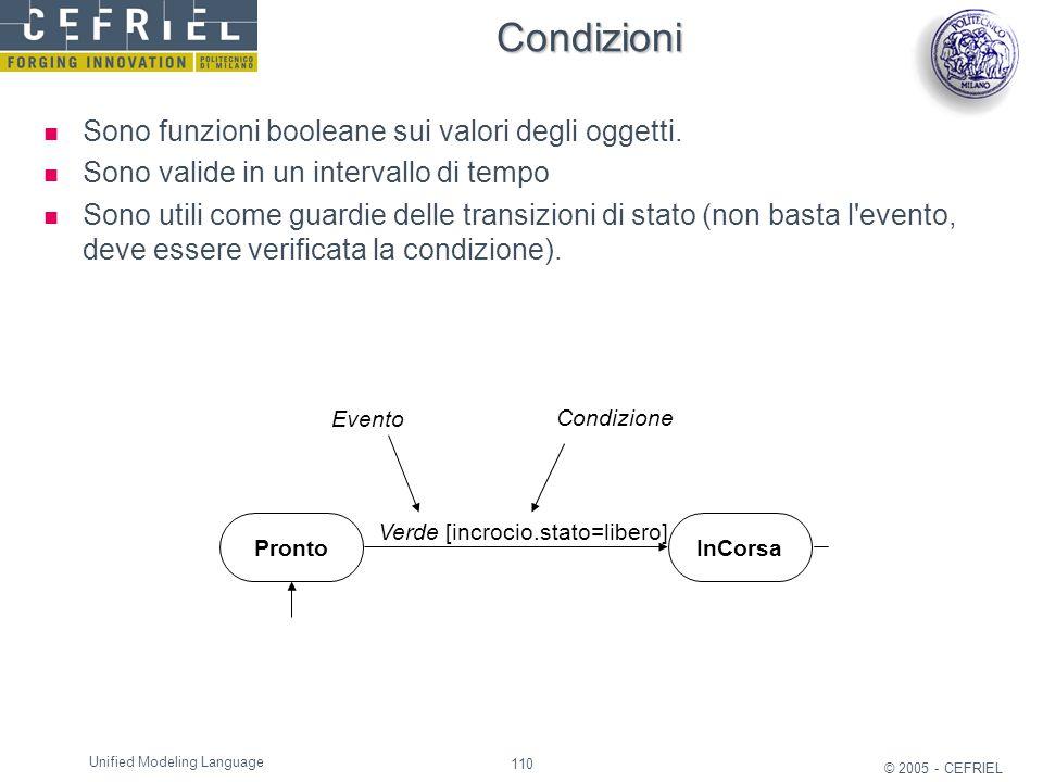 Condizioni Sono funzioni booleane sui valori degli oggetti.